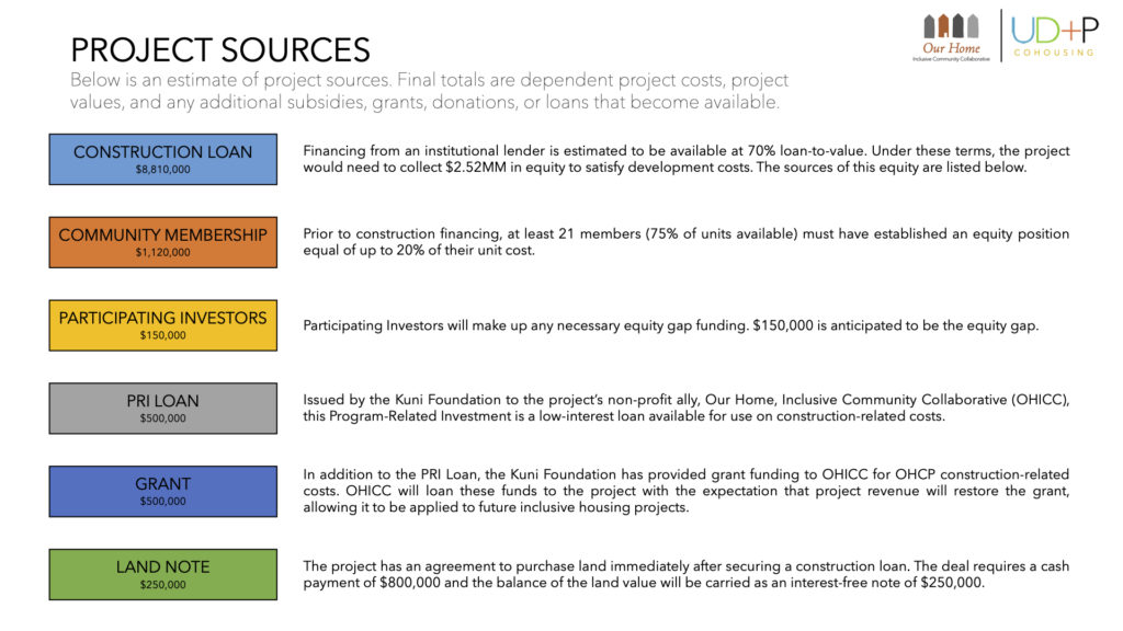 This image shows an estimate of project sources for Our Home – Cathedral Park. See link to PDF below the image for more information.