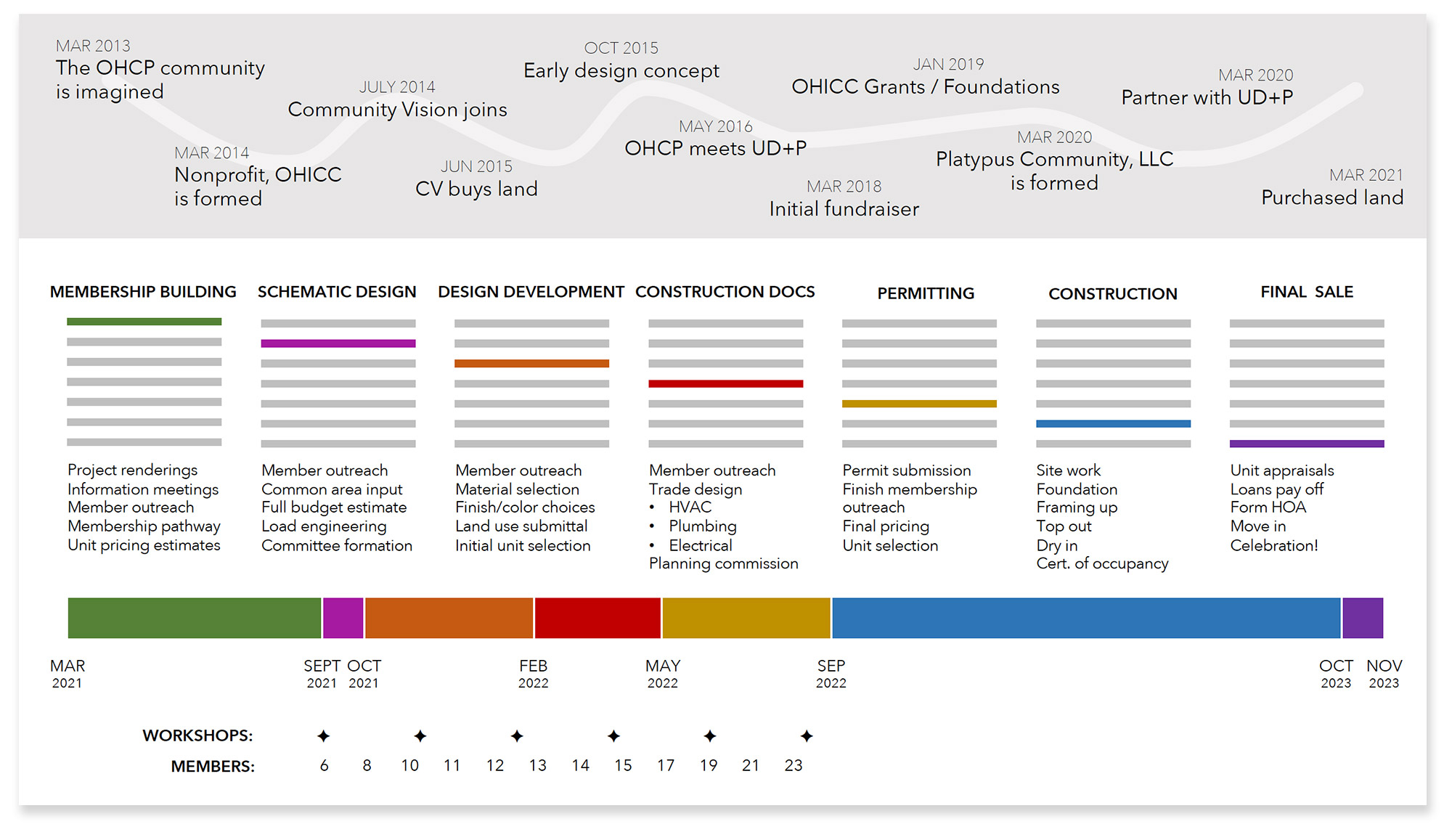 OHCP Timeline-2021-04-09-overview