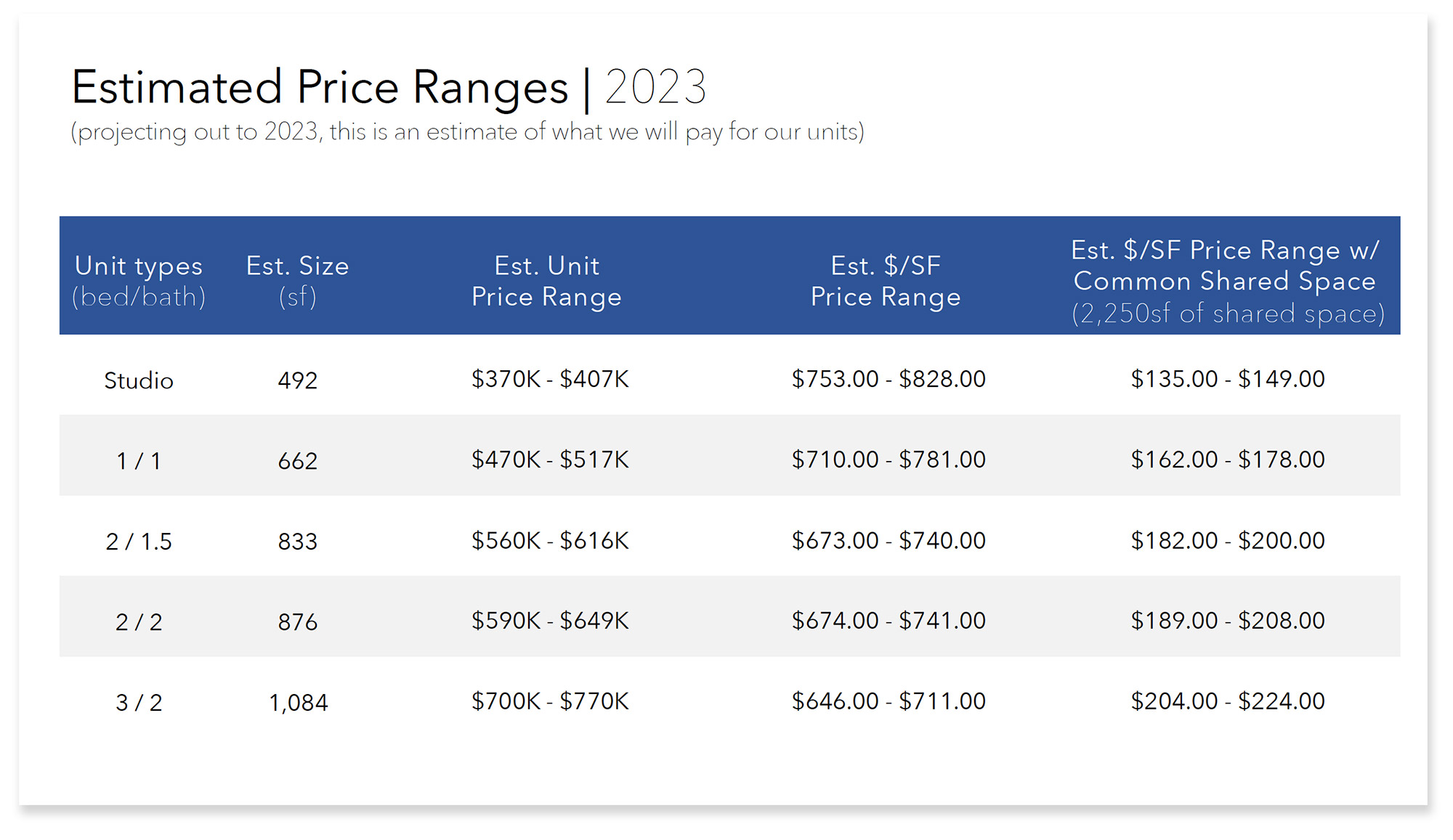 OHCP Timeline-2021-04-09 prices 2023
